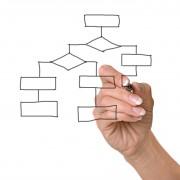 gestion par processus