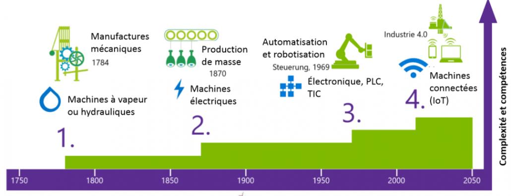 les 4 grandes révolutions industrielles