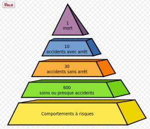 Pyramide des risques en SST