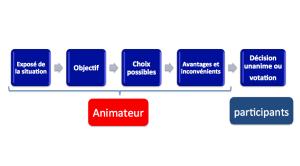 Rencontre efficace sur blogue de Sylvie Rioux AméliorAction