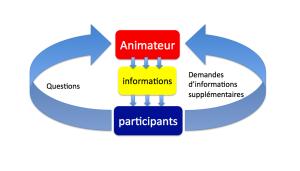 Rencontre d'information efficace