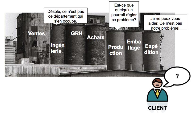 gestion en silo